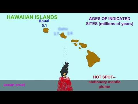oceanic oceanic convergent boundaries and hot spots
