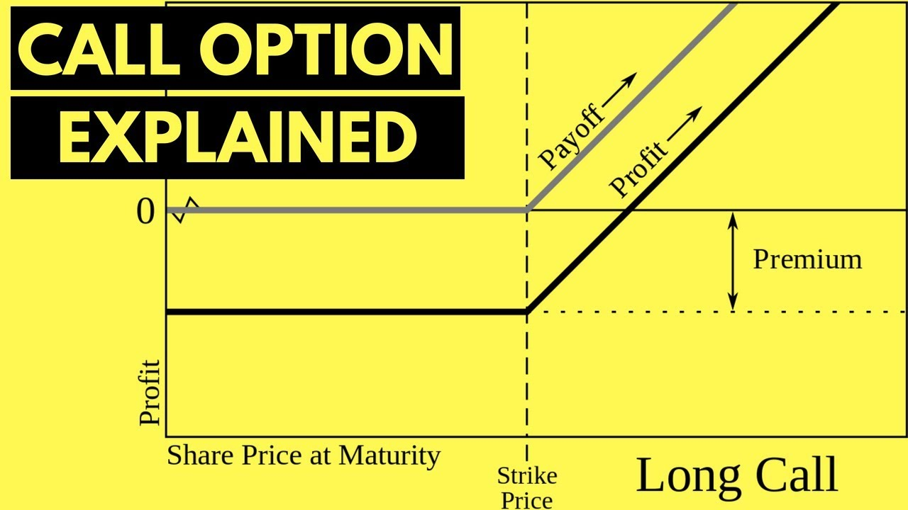 buyer put option diagram