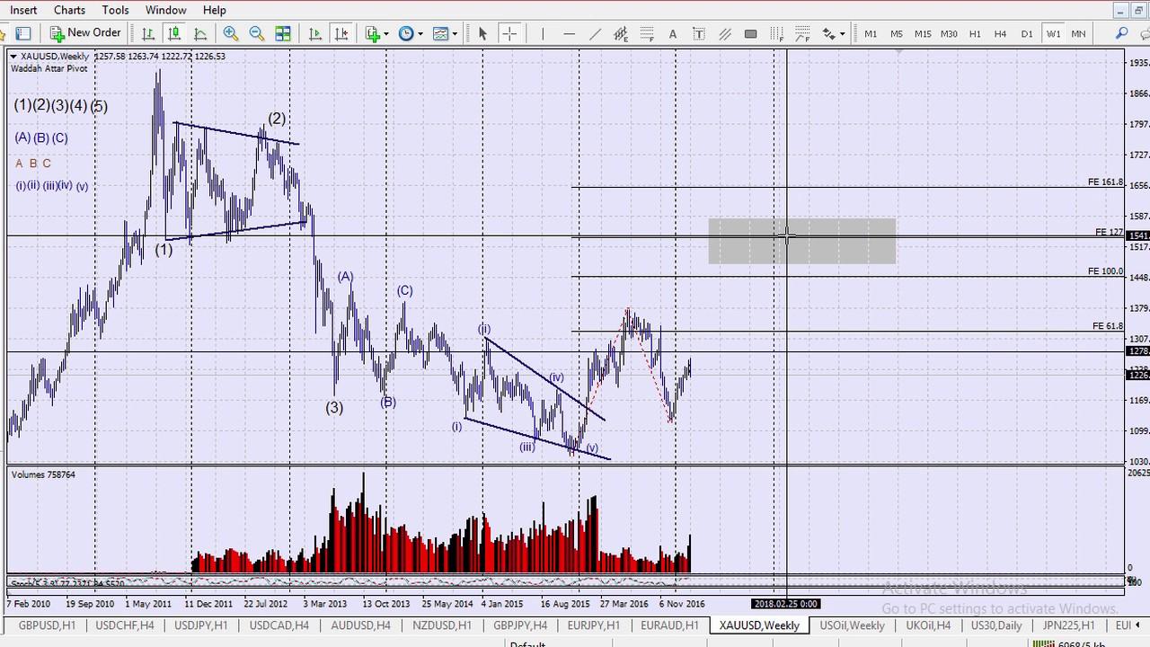Earn money through forex trading