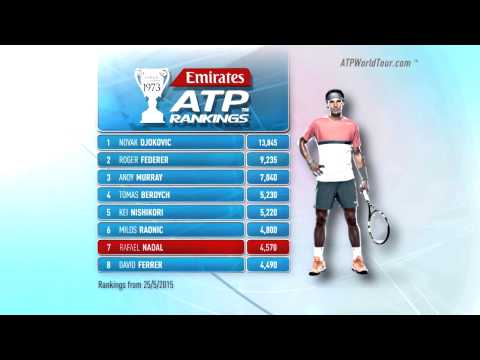 Emirates ATP Rankings Update 25 May 2015