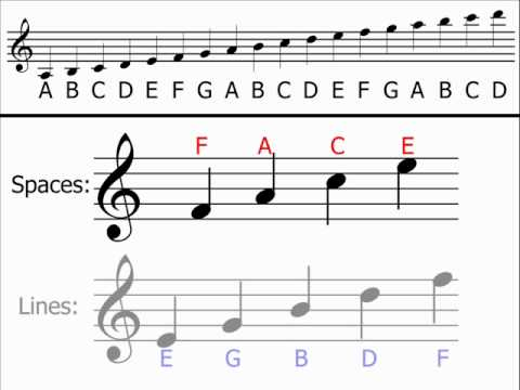 Music Theory - Treble Clef (Understanding & Identifying Notes)