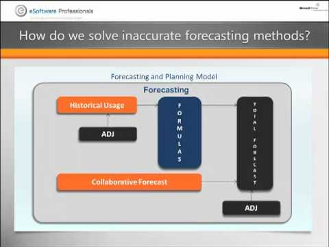 Forecasting and Planning in the Food and Beverage Industry
