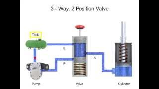 Directional Control Valves - Fluid Flow and Positions