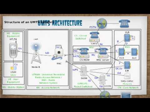 3g vs 4g lte architecture youtube for Architecture 4g lte