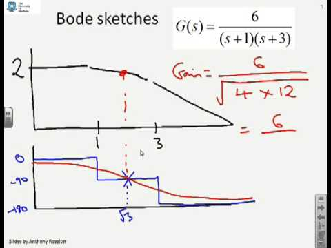 Nyquist 2 sketching from gain and phase information youtube nyquist 2 sketching from gain and phase information ccuart Images