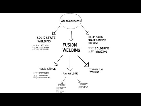 Classification of Welding