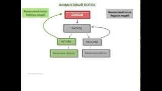 Как работает финансовый поток? (видео-урок №1)