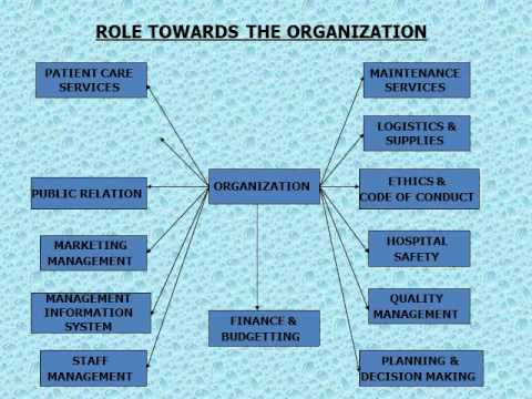 roles and functions of healthcare management 264 l chapter 10 l leadership and management chapter 10  certain roles and responsibilities all  th e specifi c functions carried out by health facility.