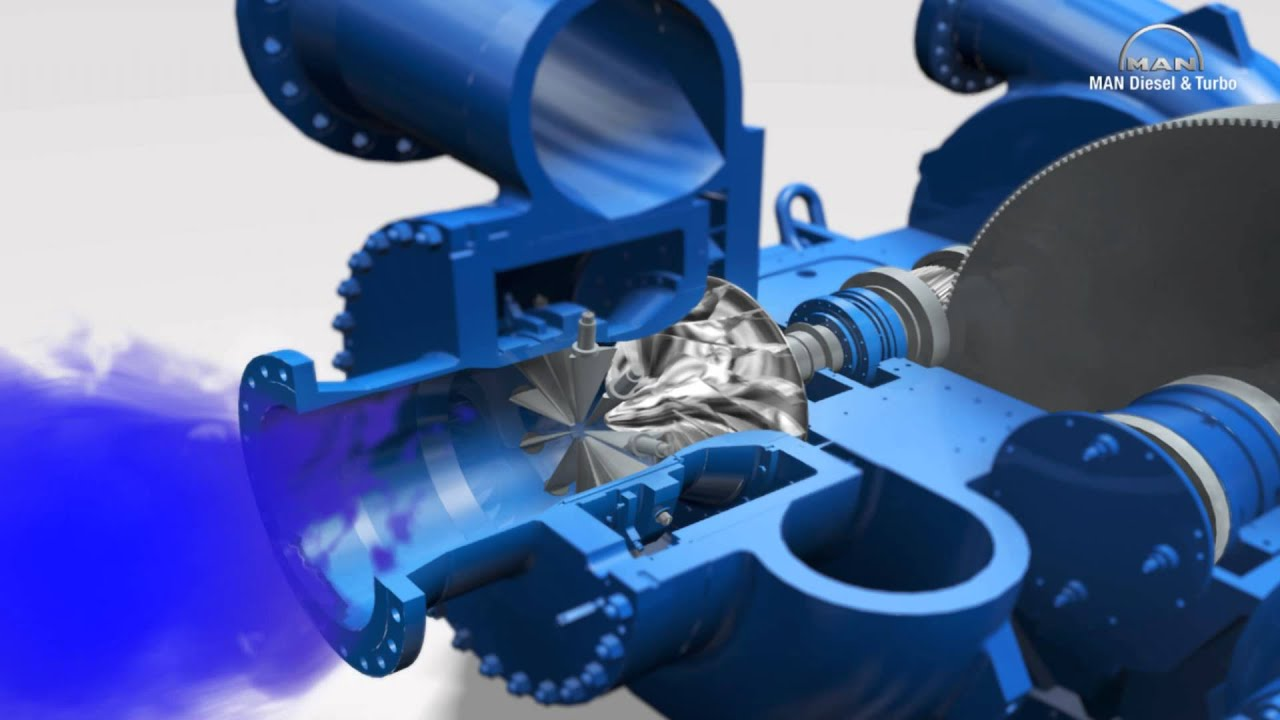 3D animation of integrally geared centrifugal compressor