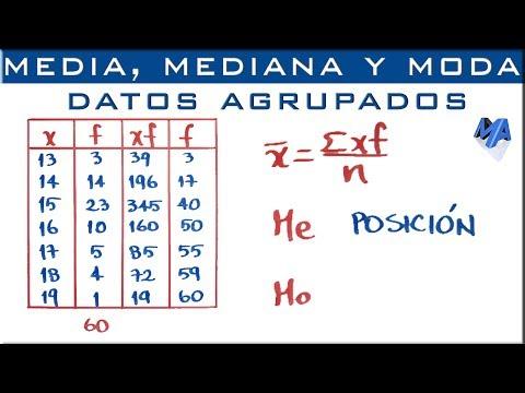 Media, Mediana y Moda para datos agrupados puntualmente