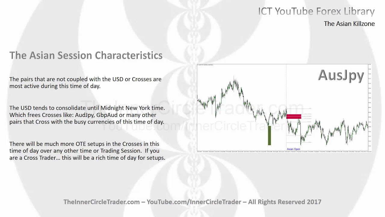 Ict Forex Indicators Sales Job From Home Part Time
