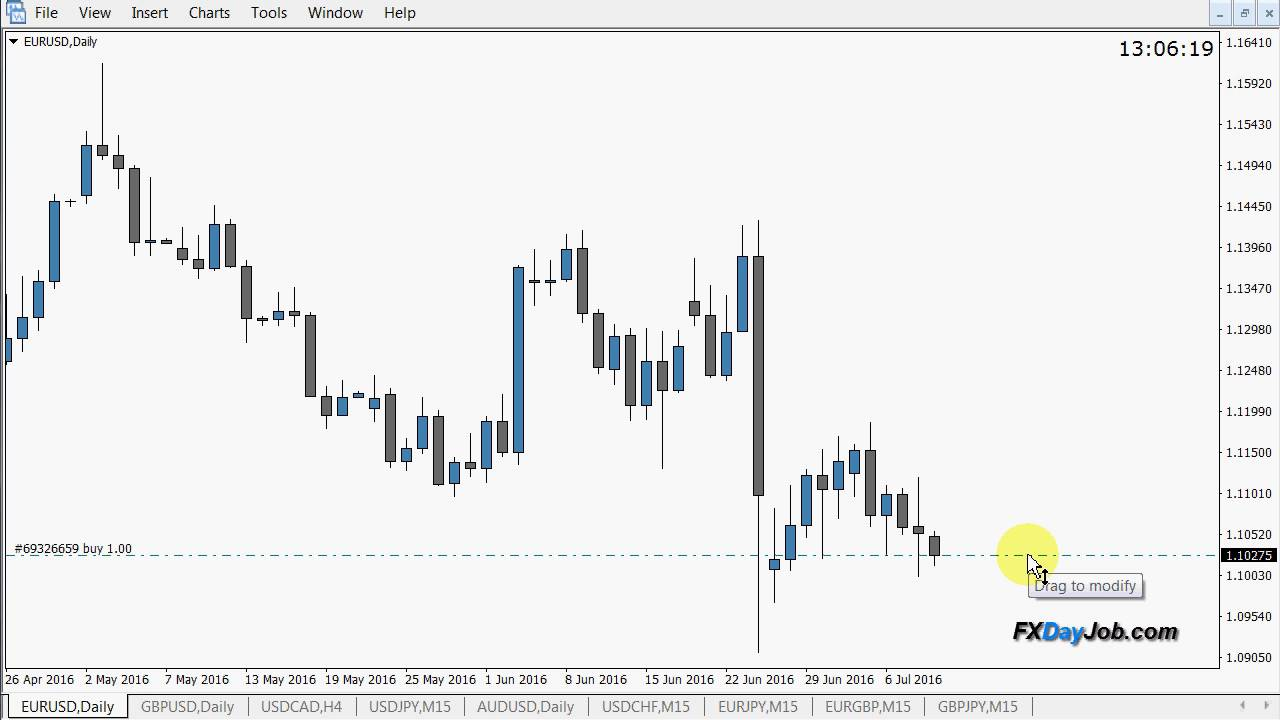 Drag And Drop Your Stop Loss And Take Profit Levels In Mt4 Fx