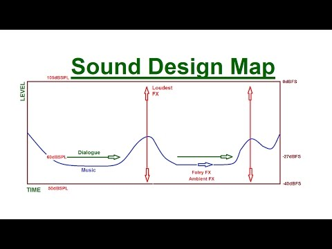 How to Map Out Your Soundtrack Part 1 - How to Mix Sound for Film - Audio Levels for Video