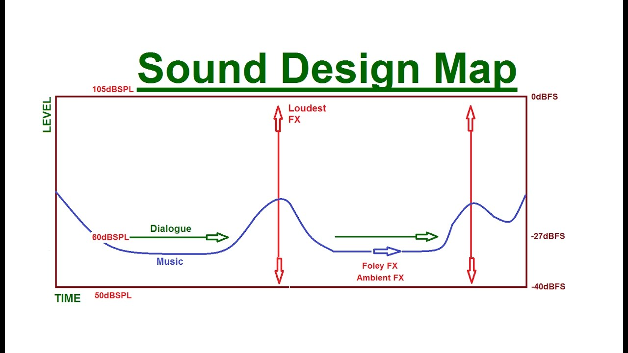 how to map out your soundtrack part 1 how to mix sound for film