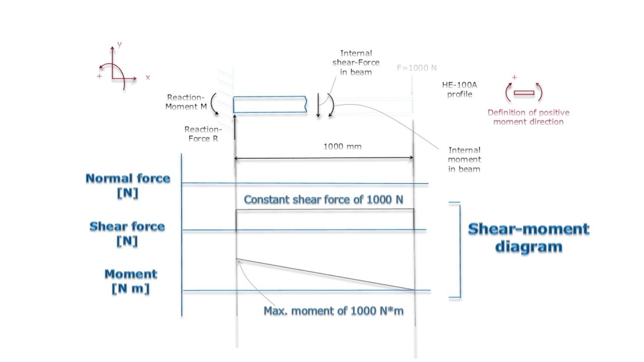 Cantilever beam shear and moment diagram  YouTube