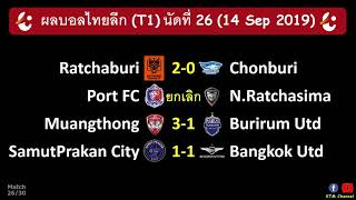 ผลบอลไทยลีกล่าสุด นัดที่26 : เมืองทองขยี้บุรีรัมย์ ราชบุรีคว้าชัย แบ๊งคอกแค่เจ๊า (14 Sep 2019)