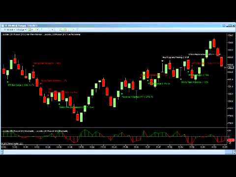 Daily Report 9th July Russell TF Futures  – Trading Software