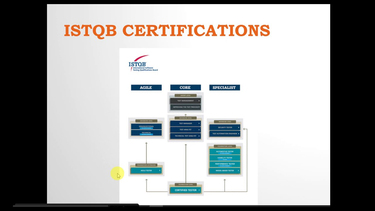 istqb certification testing certifications