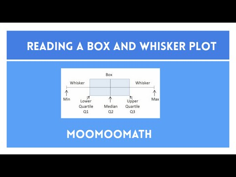 How to read a Box and whiskers Plot - YouTube