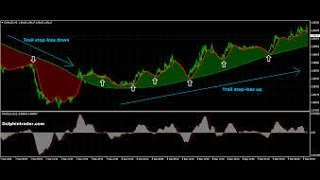 How to master Forex Trading and Forex Trading Strategies