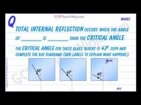 Gcse Physics Total Internal Reflection Youtube