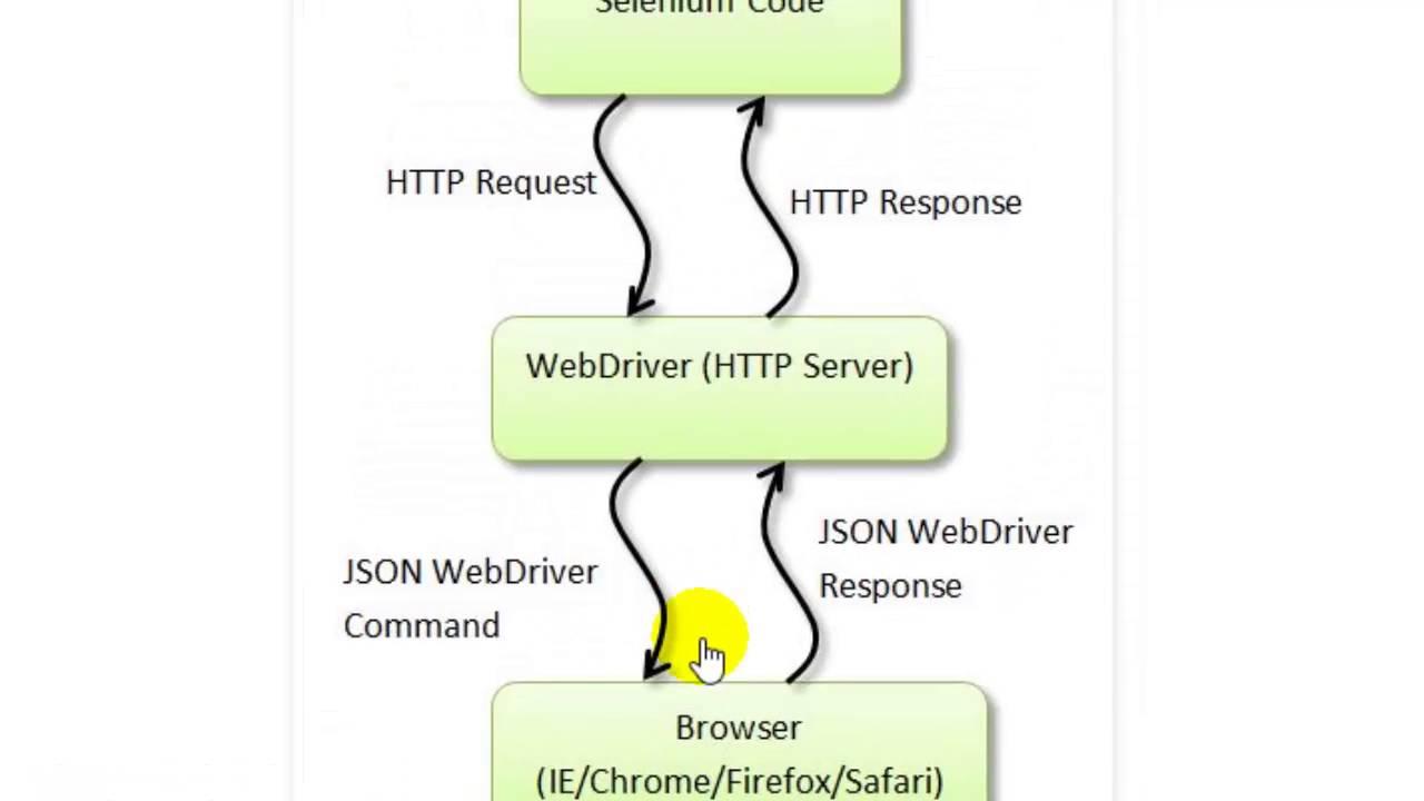 Selenium Webdriver Json Wire Protocol
