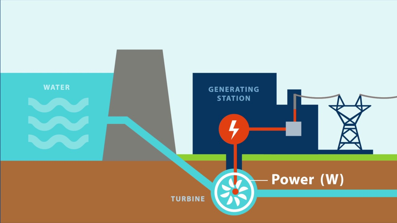 The Difference Between Energy and Power