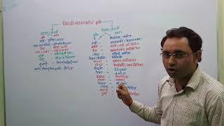 SHIFTING AGRICULTURE/JHOOM AGRICULTURE/स्थांतरणशील कृषि/झूम खेती BY-V.K.MISHRA,BIRAT EDUCATION