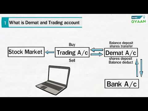 How to open Demat Account and start Investing (Hindi)