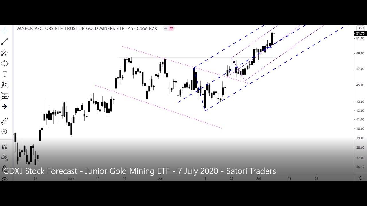 GDXJ Stock Forecast - Junior Gold Mining ETF - 7 July 2020 ...