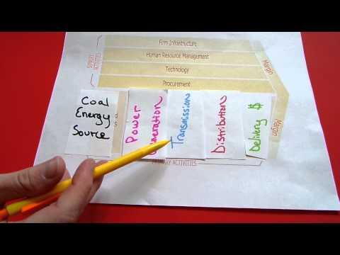 Value Chain Model: Coal/Wind Energy