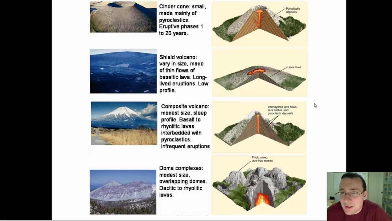 Types of volcano explained: shield volcanoes,stratovolcanoes.