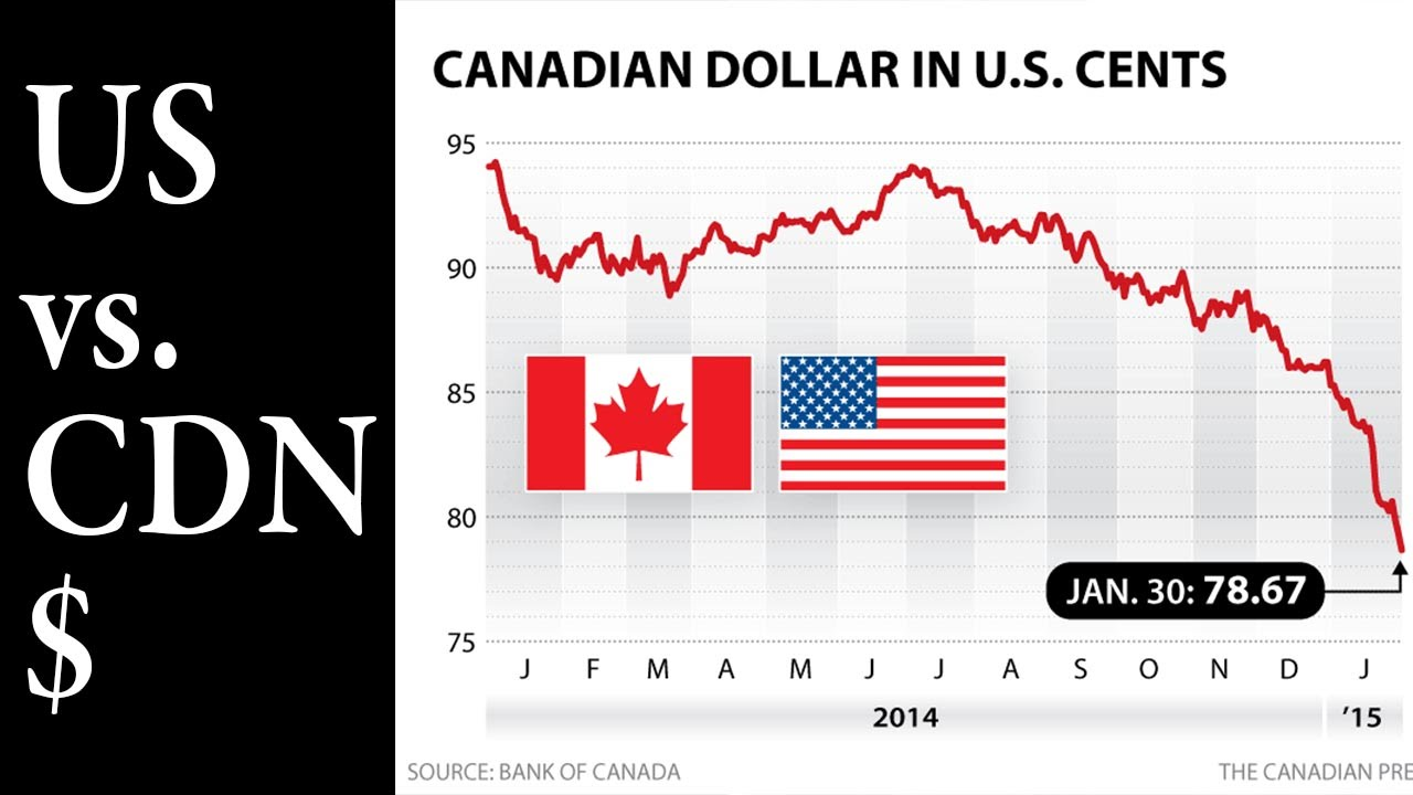 Us Dollar Vs Canadian And Pei Real Estate
