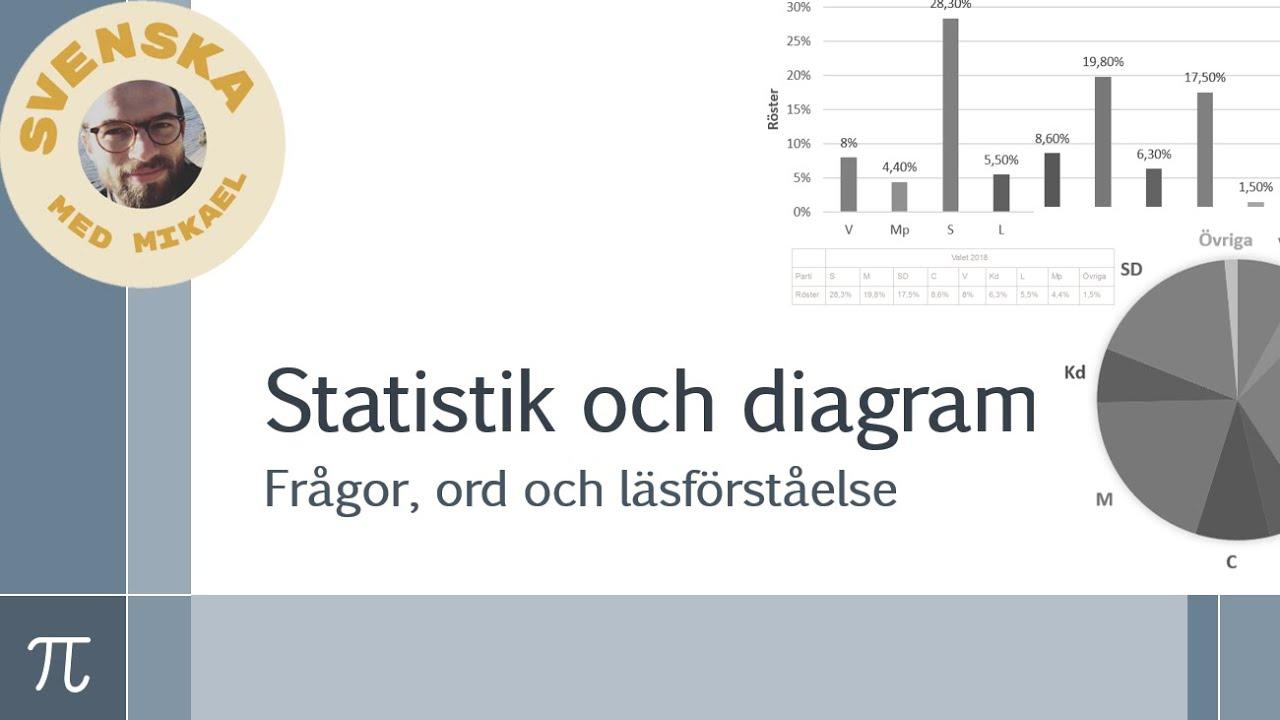 Förstå statistik och diagram