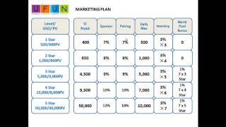 UFun UToken Packages Compensation Plan