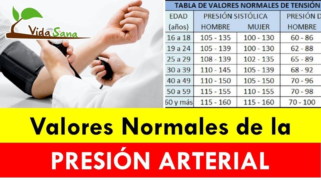 Valores normales de presion arterial en mujeres embarazadas