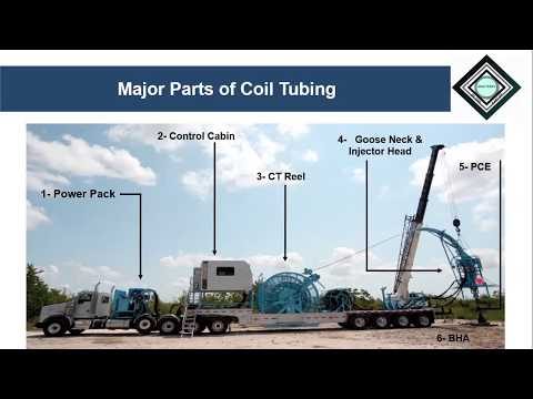 Introduction To Coil Tubing Unit/Equipment-By Yasir Ali
