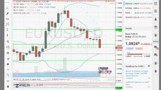 analyse forex XAUUSD  pour 29 02 16    apprendre trading