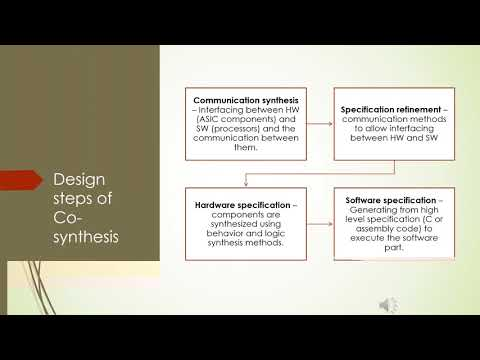 Hardware/ Software Co-design of Embedded systems and heterogeneous systems