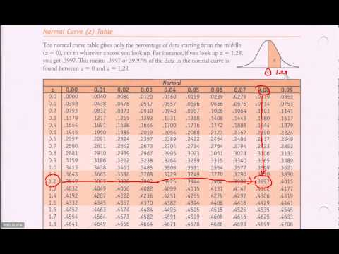Normal Distribution Table - Z-table Introduction