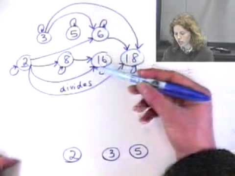 Draw graphs of relations and hasse diagrams youtube draw graphs of relations and hasse diagrams ccuart Gallery