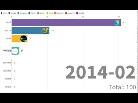 Best Windows Operating System Software 2010-2019  Top 5 List