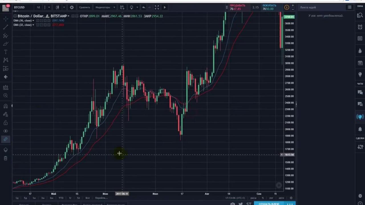 Лучшие индикаторы для торговли на бирже бинарные опционы на metatrader