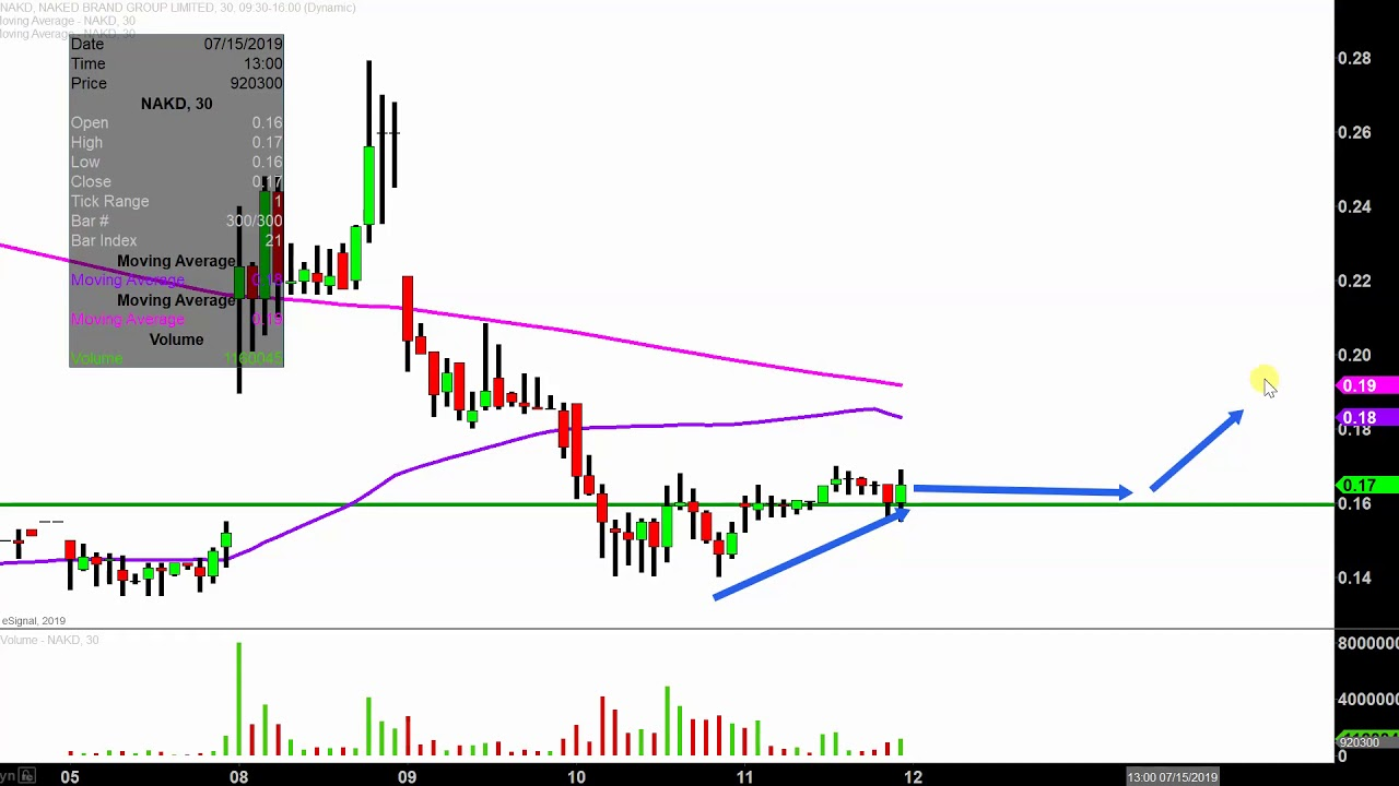 Naked Brand Group Limited - NAKD Stock Chart Technical ...