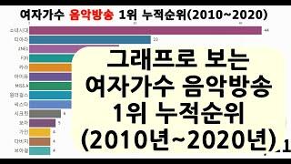 그래프로 보는 여자가수 음악방송 1위 누적순위(2010…