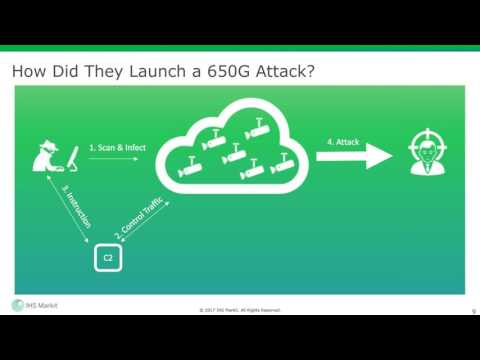 Weaponization of IoT: Preparing for IoT Botnet DDoS Attacks