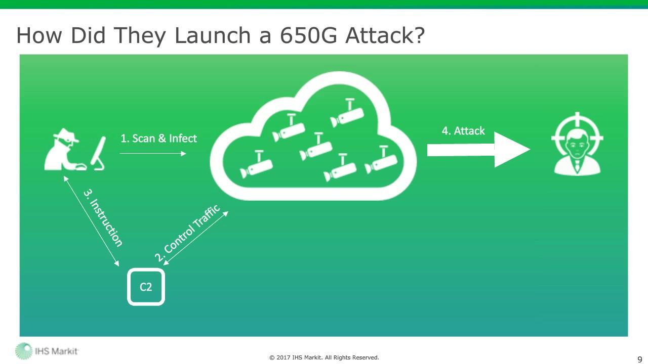 Weaponization of IoT: Preparing for IoT Botnet DDoS Attacks