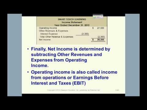 Intro to Financial Accounting: Adjusting Inventory and Accounting Principles
