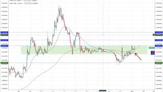 Binance Coin (BNB) Technical Analysis & Price Discussion - January 8th, 2019