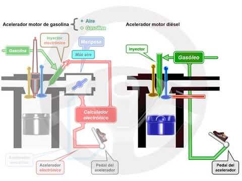ASÍ FUNCIONA EL AUTOMÓVIL (I) - 1.13 Alimentación y encendido del motor diésel (3/13)